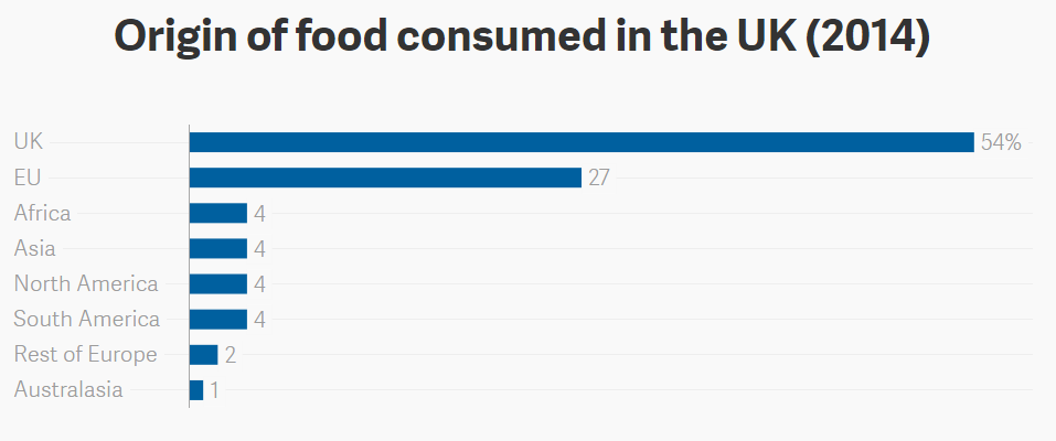 Origin of food consumed in the UK (2014)